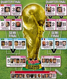 World Cup of Sex Scandals en el The Sun